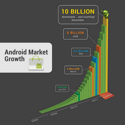 Too Difficult Computer Help Android 10 Billion Downloads